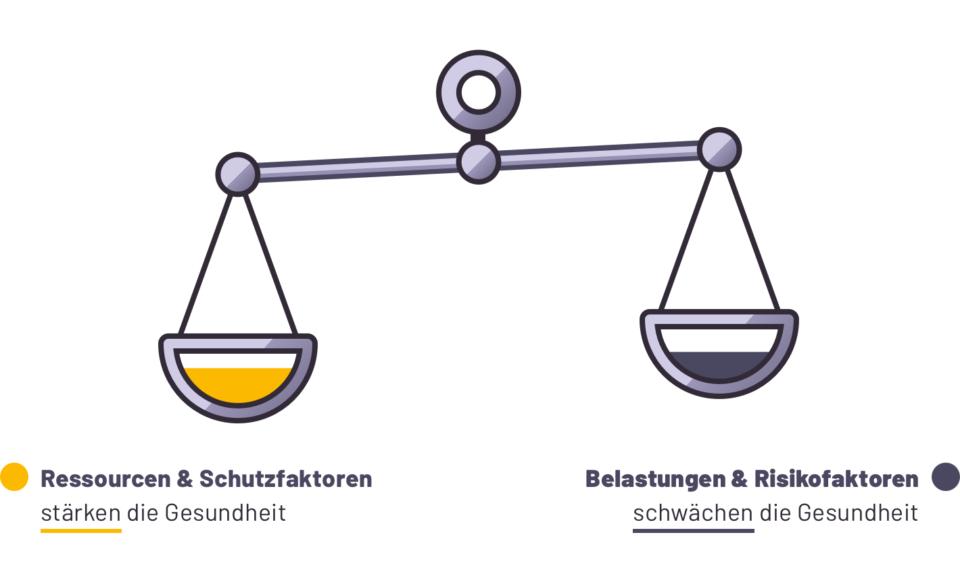 Quelle: www.wie-gehts-dir.ch